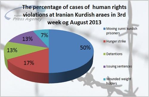 Weekly Report: 30 cases of Human Rights Violation at Iranian Kurdish Areas During 3rd week of August 2013