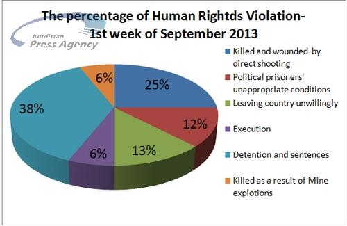 Weekly Report: 30 cases of Human Rights Violation at Iranian Kurdish Areas During the 1st week of September 2013