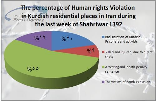 Weekly Report: 44 cases of Kurd citizen rights contravention at the last week of October