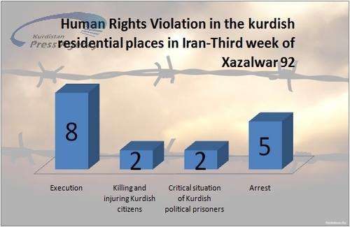 Weekly Report: 17 cases of contravening Kurdish citizens' rights in the third week of October 2013